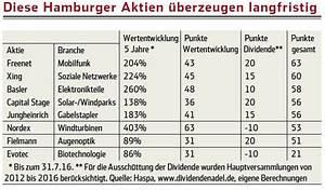 Aktien Dividende Berechnen : 400 prozent gewinn in f nf jahren hamburgs beste aktien wirtschaft hamburger abendblatt ~ Themetempest.com Abrechnung