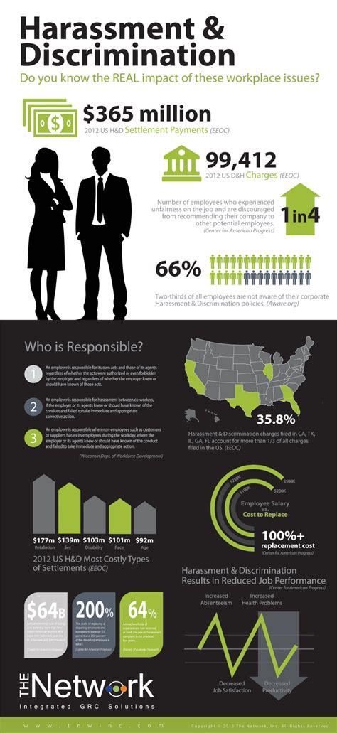 minimize workplace discrimination