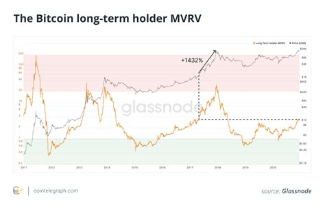 When we look at the variation of bitcoin classic price monthly, it is up by 278.69%, whereas it is up by 49.78% according to its price. Bitcoin price tipped to consolidate before continuing bull run in 2021 - KogoCrypto | Latest ...
