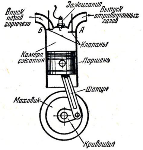Способ работы двигателя по бензогазовому циклу патент рф 2200247 свиридов ю.б.