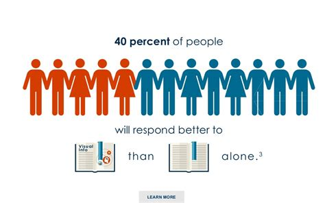 40 Percent Of People Will