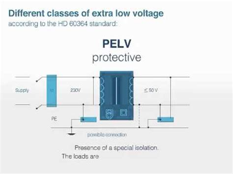Safety For Extra Low Voltage Circuit Youtube