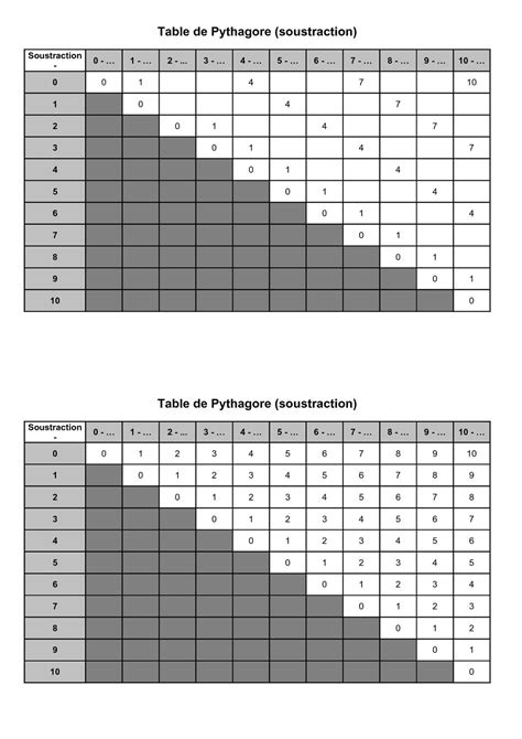 Calaméo - Cycle 2 : calcul : table de Pythagore soustraction