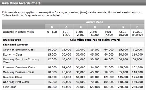 bye bye cathay pacific  class awards  aadvantage miles