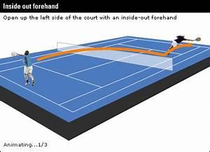 BBC SPORT | Tennis | Skills | Federer's tactics