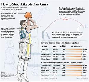 Stephen Curry U2019s Science Of Sweet Shooting