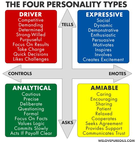 personality types   young living
