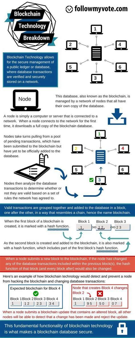Since the blockchain is public, how can we see it? Blockchain Technology Blockchain technology is the technological innovation behind Bitcoin. It ...
