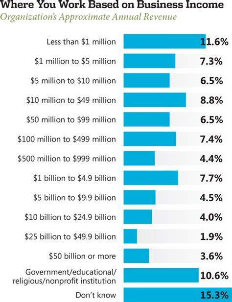 Health Information Technology Pay Scale by 2013 Net Developer Salary Survey Visual Studio Magazine