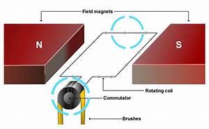 How Do Electric Motors Work