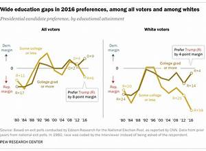 Behind Trump's victory: Divisions by race, gender and ...