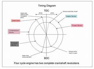 How To Get The Valve Timing Diagram Of Hero Honda Cd100