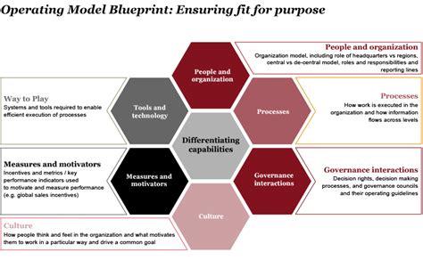 operating model operating model pwc s strategy