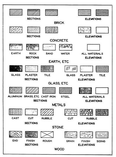 Common architectural symbols for materials   Portfolio