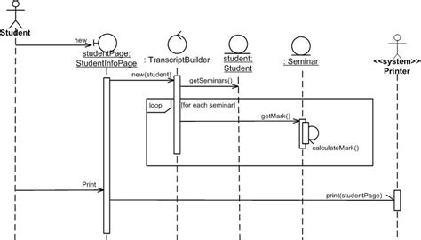uml  sequence diagrams  agile introduction