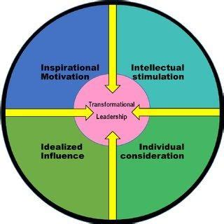bass transformational leadership theory studiousguy
