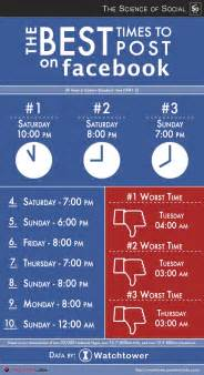 infographic pandemic labs take on best days times of