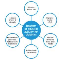 Benefits of Physical Activities