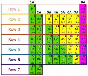 File:Periodic Table and electron configurations.svg ...