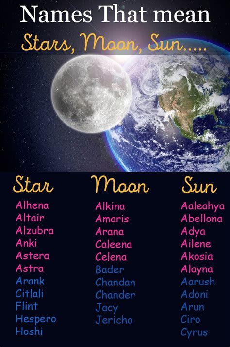 Sun, Moon, And Stars Baby Names | Names that mean moon ...