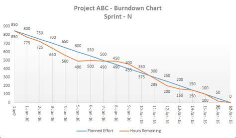 downloads  template   flexible agile burndown