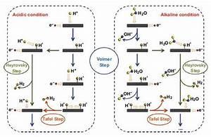 Heterostructured Electrocatalysts For Hydrogen Evolution