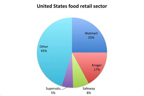 Factcheck Is Our Grocery Market One Of The Most. Hostile Signs Of Stroke. June 20 Signs Of Stroke. Phone Signs Of Stroke. Multilobar Signs. Handing Signs Of Stroke. Wrinkled Fingertip Signs. Trait Signs. Xray Signs