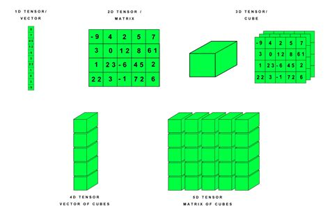 learning ai if you at math p4 tensors illustrated