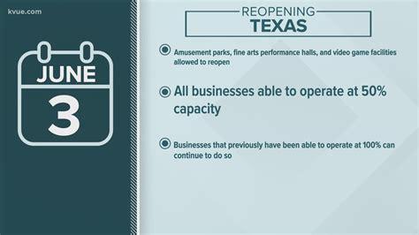 Gov. Abbott announces Phase 3 of Texas reopening; capacity ...