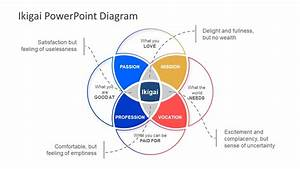 Ikigai Concept Powerpoint Template