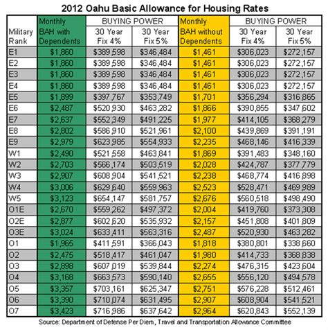 Basic Allowance For Housing by 2012 Oahu Basic Allowance For Housing Rates And Buying Power