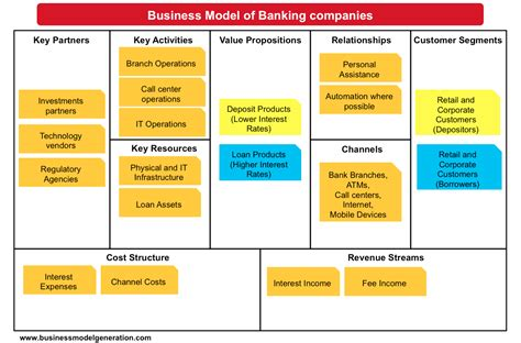 what is a business model understanding banking business model understanding
