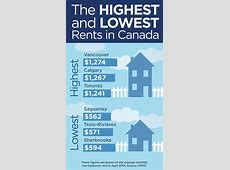 The highest and lowest rents in Canada Globalnewsca
