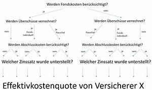 Fixe Stückkosten Berechnen : fondspolicen analyse fondspolicen analyse ~ Themetempest.com Abrechnung