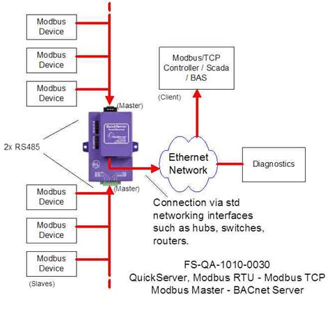 Interface From Modbus Tcp Rtu With Quickserver
