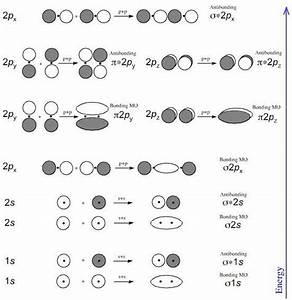 Wiring Diagram  7 F2 Molecular Orbital Diagram
