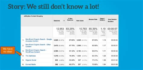 How To Tell Compelling Stories With Google Analytics Data