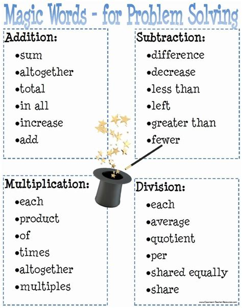 Resume Another Word For Problem Solving by Problem Solving Words Poster Bulletin Classroom Caboodle