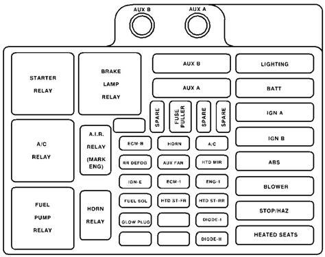 Chevy Silverado Fuse Box Diagram Psoriasisguru