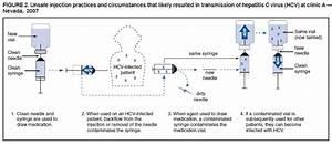 Acute Hepatitis... Hepatitis A Transmission