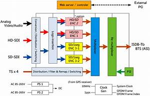 System Block Diagram   Isdb Tb Encoder  Multiplexer
