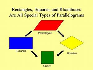 Parallelogram Rectangle Rhombus Square Trapezoid Kite ...
