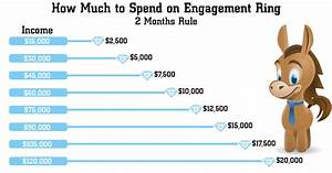 how much should you really spend on engagement ring in 2018 With how much to spend on a wedding