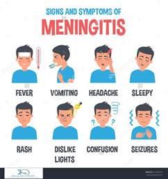 Meningitis Signs and Symptoms