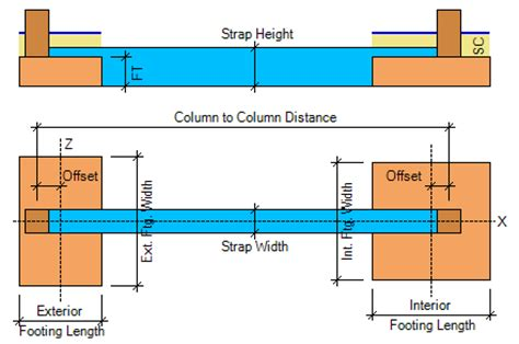 Strap Footings: A Very Useful Structural System