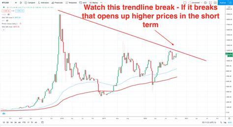 Bitcoin/dollar chart drawn from coinmarketcap using tradingview. Is Bitcoin really headed to $100,000?