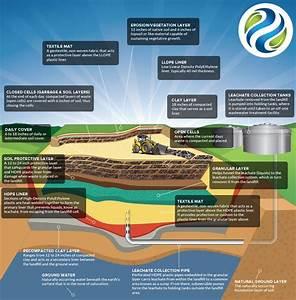 Landfill Diagram  U2013 Asante Waste Management  U2013 Your Eco