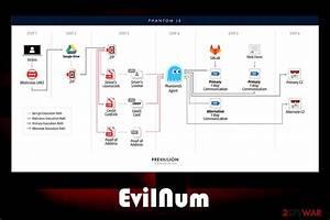 Remove Evilnum  Virus Removal Guide