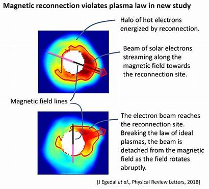 Magnetic Field Magnetism Electron Reconnection Example Stellar