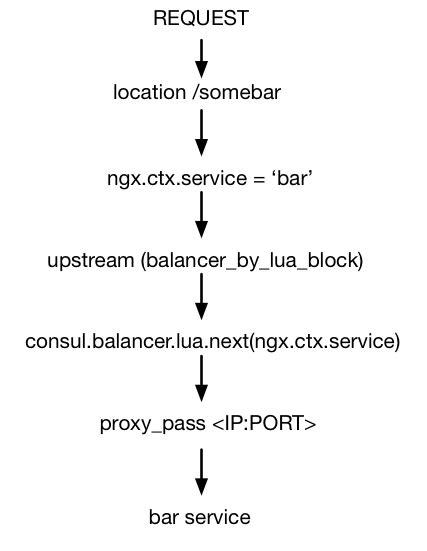 Dynamic NGINX Upstreams from Consul via lua-nginx-module.